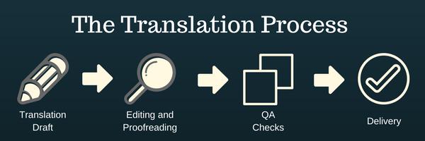 translation process high quality service tlumaczenia hiszpanski polski